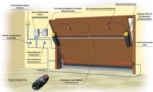 Конструкция подъемных гаражных ворот