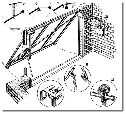 Поворотные ворота чертежи для гаража своими руками