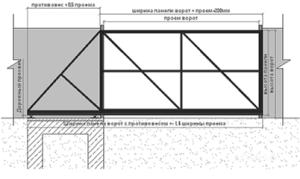 Конструкция откатных гаражных ворот
