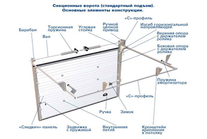 Основные элементы конструкции секционных ворот