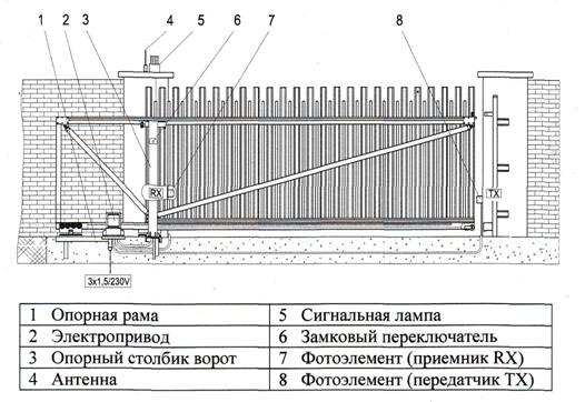 Схема расположения сигнальной лампы на автоматических воротах