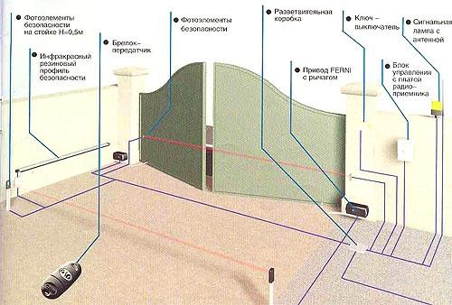 Схема автоматики для стальных распашных ворот