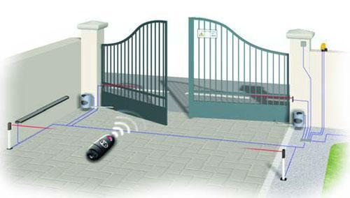Автоматические ворота с пультом