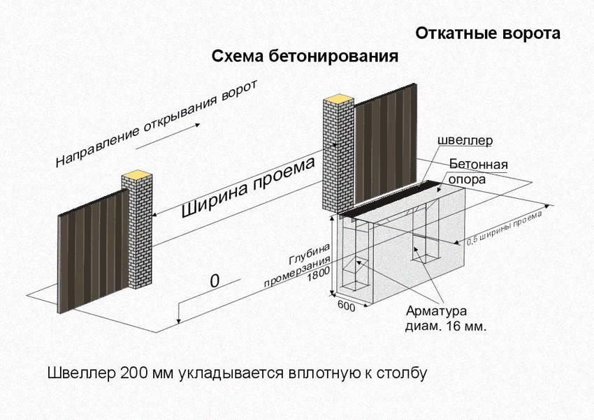 Схема бетонирования для автоматических откатных ворот.