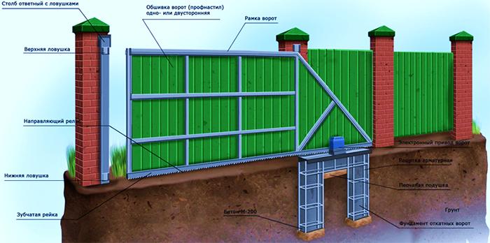 Схема откатных автоматических ворот