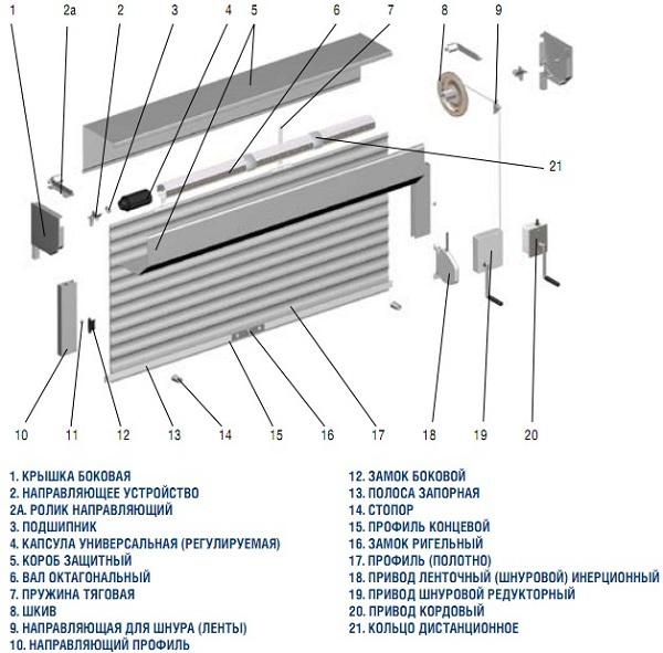 Конструкция гаражных роллет