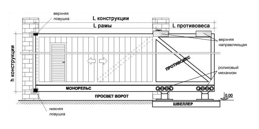 механизм откатных ворот,