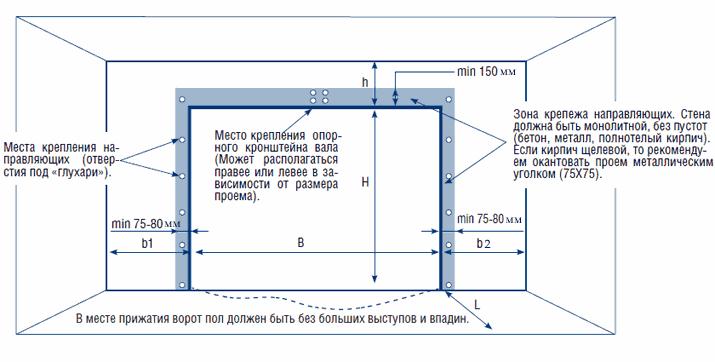Схема проема для секционных