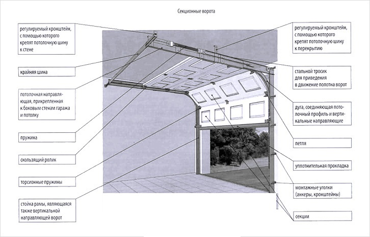 Схема монтажа секционных ворот