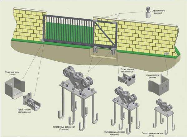 Схема размещения фурнитуры на откатных воротах