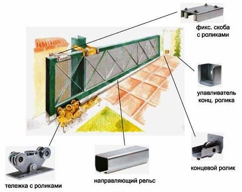 Схема расположения комплектующих откатных ворот