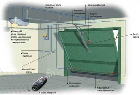 Схема автоматики для гаражных ворот