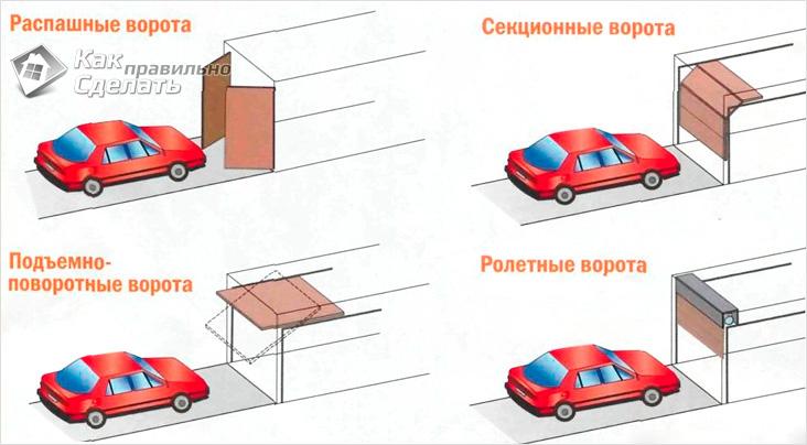 Основные виды автоматических ворот