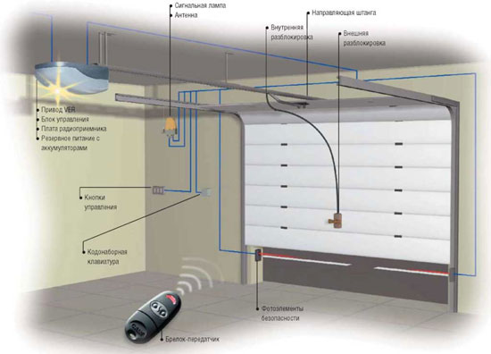 Схема монтажа автоматики для гаражных секционных ворот