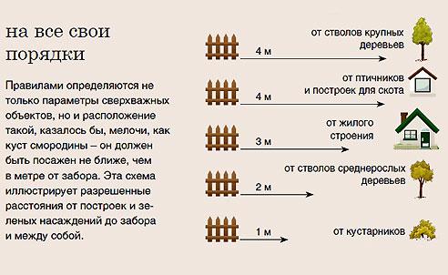 Схема расстояний от забора до различных объектов