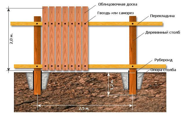 Схема монтажа забора из досок