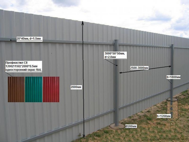 Схема установки забора из профнастила
