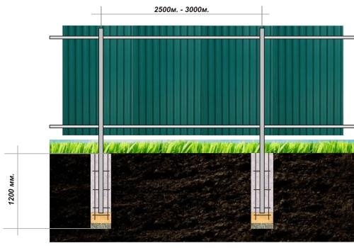 Схема бетонирования столбов для забора из профнастила
