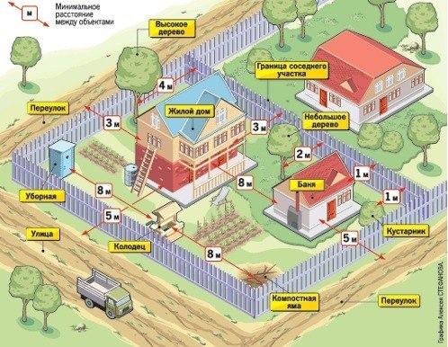 Схема расстояний от забора до хозяйственных построек