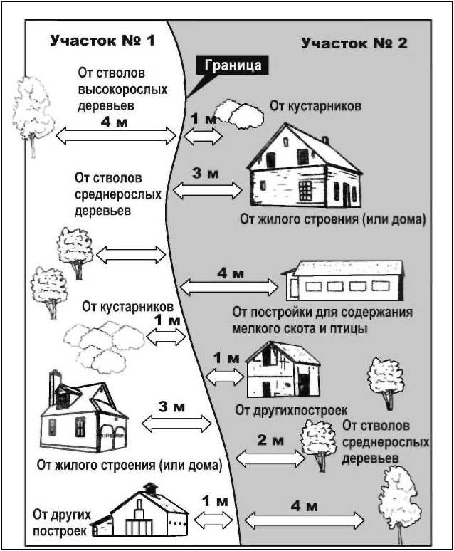 Схема расстояния от забора до  объектоа, расположенных за пределами участка