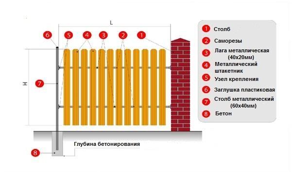 Схема установки забора из металлического штакетника