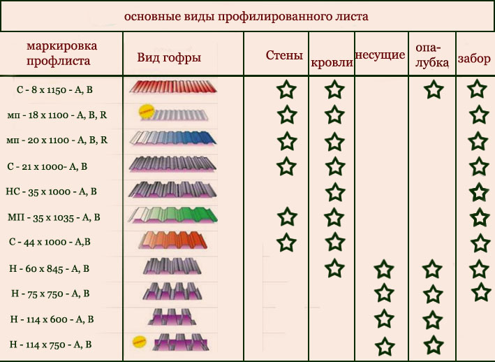 Основные виды профнастила