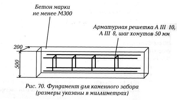 Схема фундамента для забора из камня