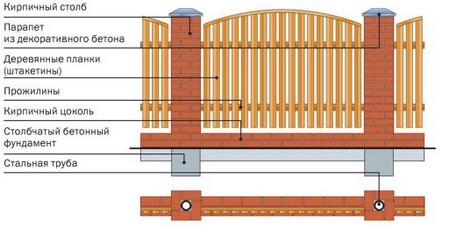 Схема монтажа каркаса для забора из штакетника