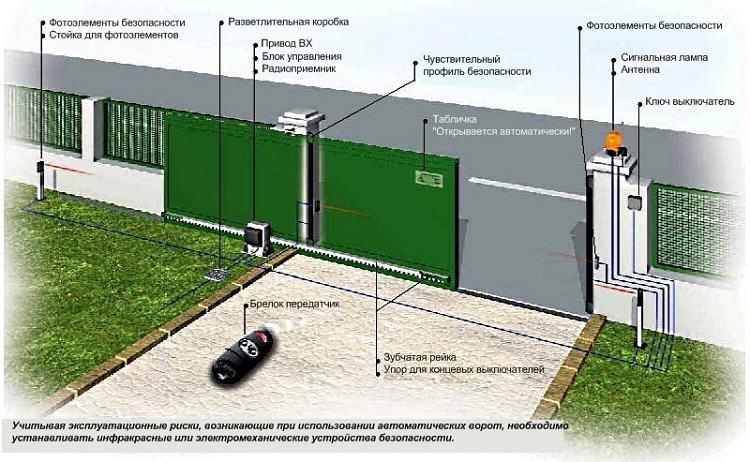 Схема расположения привода и датчиков откатных ворот