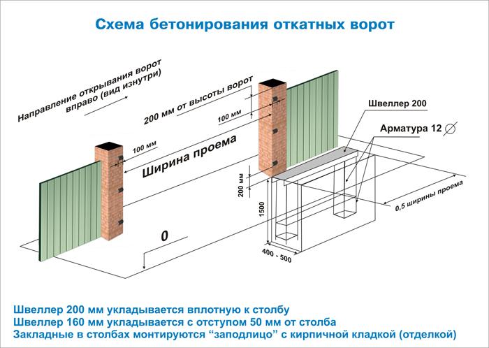 Схема бетонирования откатных ворот для дачи