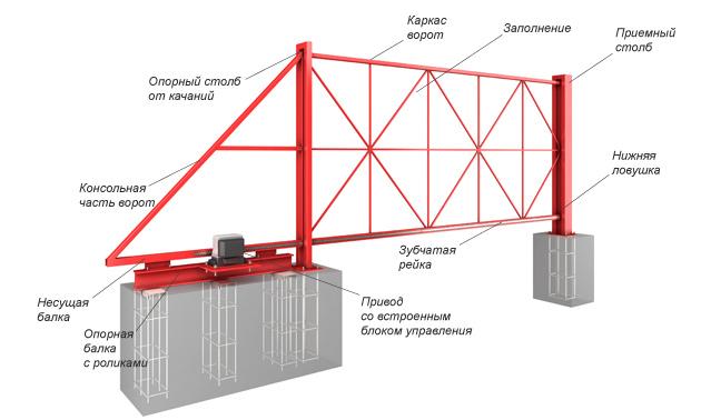 Схема силовой рамы откатных ворот